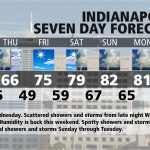 Indiana's Weather For Wednesday