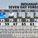 Indiana's Weather For Thursday