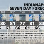 Indiana's Weather For Monday