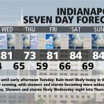 Indiana's Weather For Tuesday